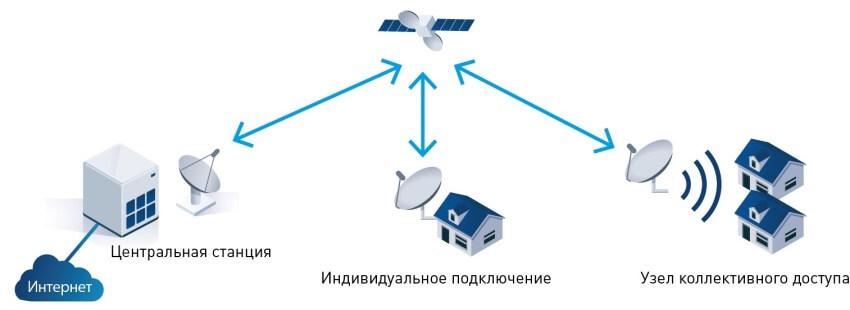 Схема подключения спутникового интернета